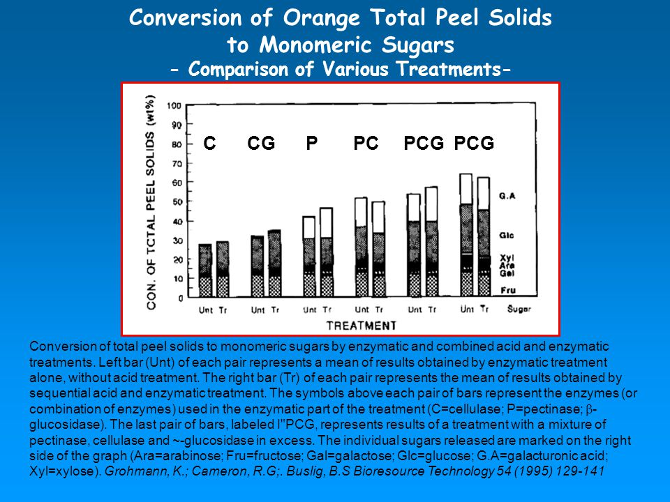 Conversion of Orange Total Peel Solids to Monomeric Sugars - Comparison of Various Treatments- Conversion of total peel solids to monomeric sugars by