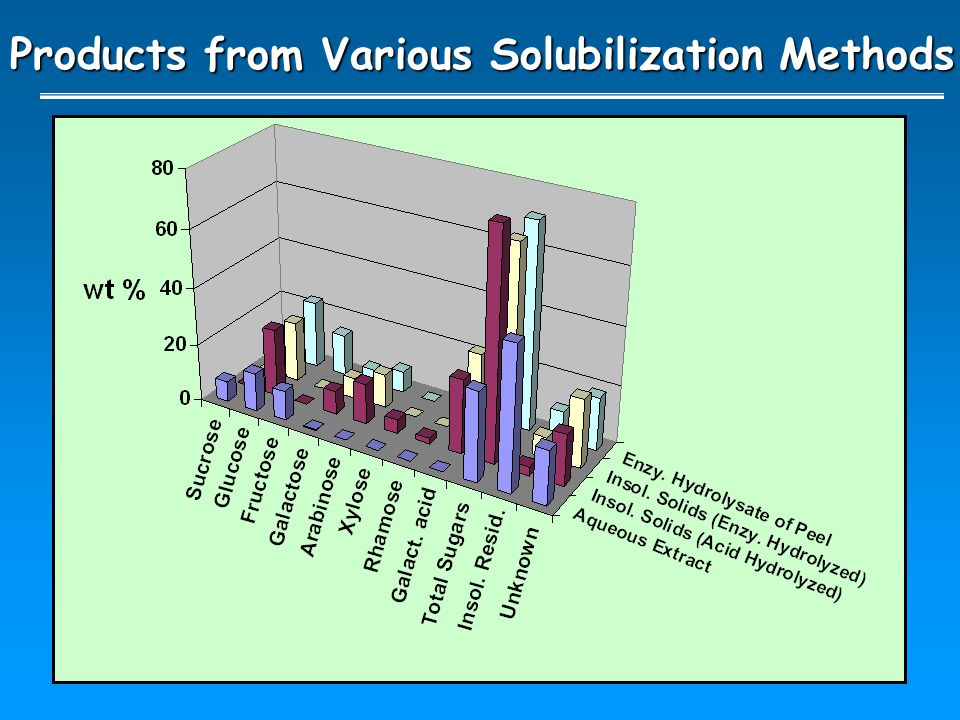 Products from Various Solubilization Methods