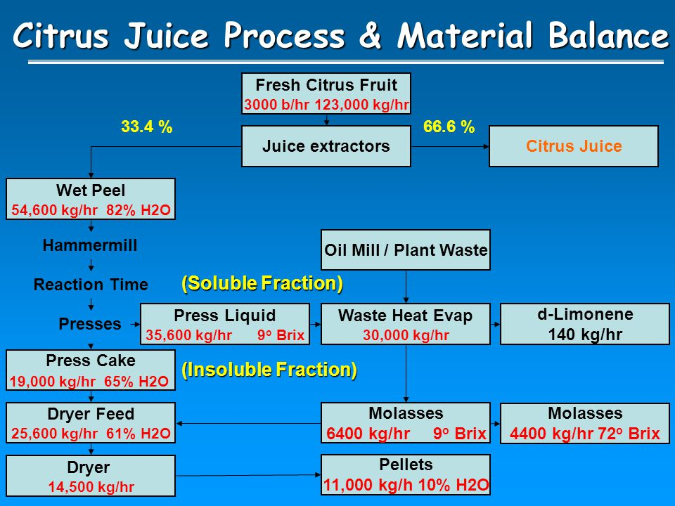 Citrus Juice Process & Material Balance Fresh Citrus Fruit 3000 b/hr 123,000 kg/hr Juice extractors Wet Peel 54,600 kg/hr 82% H2O Dryer Feed 25,600 kg