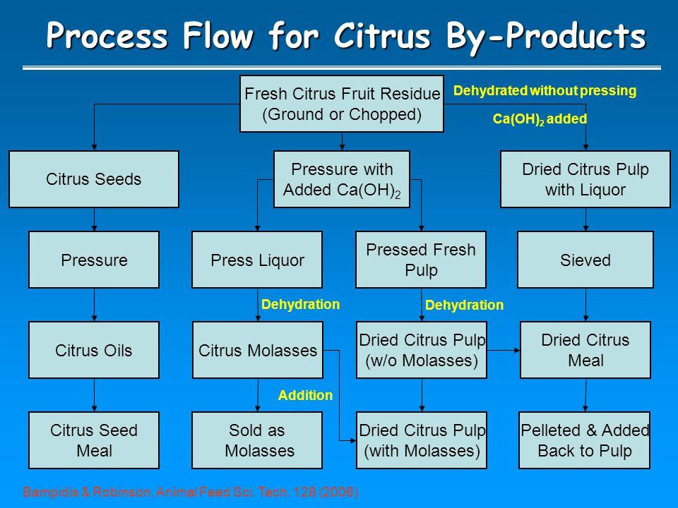 Conclusions Citrus waste has potential as a biorefinery platform.