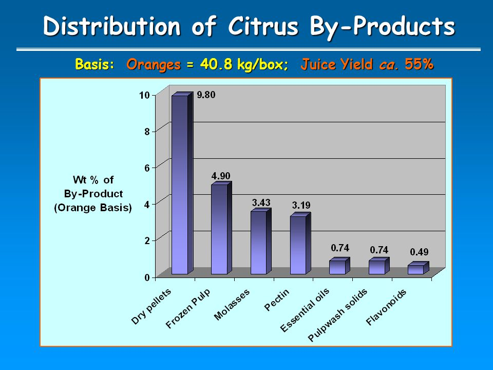 Distribution of Citrus By-Products Basis: Oranges = 40.8 kg/box; Juice Yield ca. 55%
