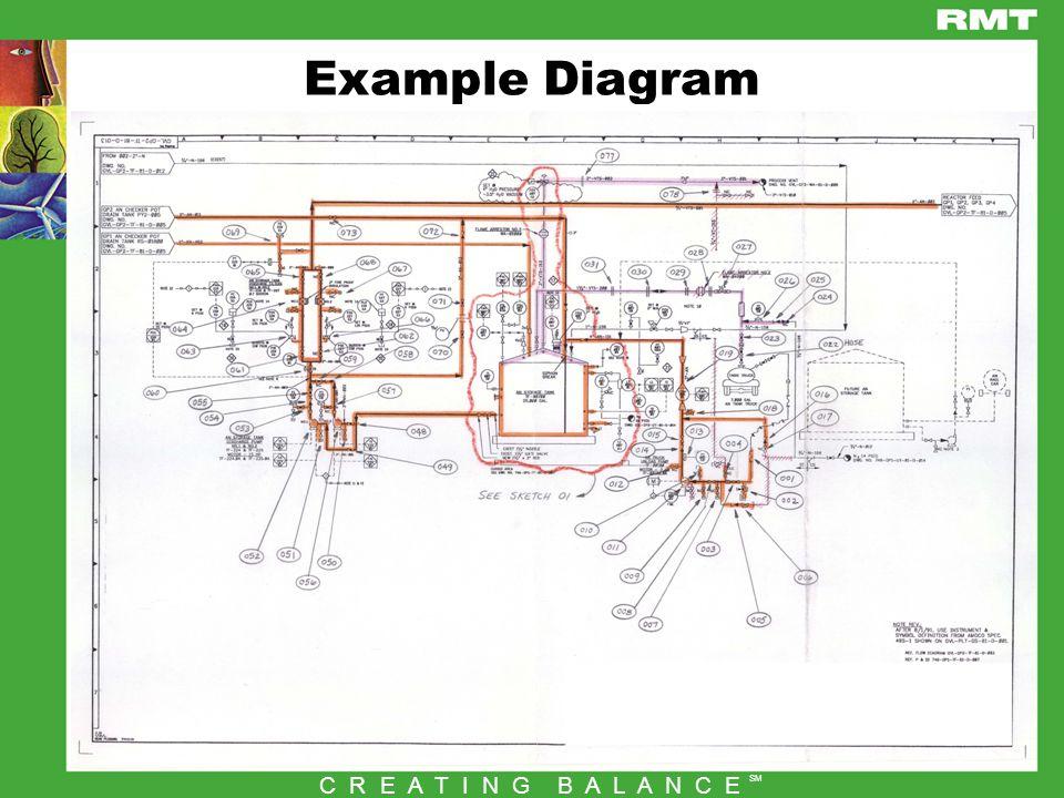 10 C R E A T I N G B A L A N C E SM Example Diagram