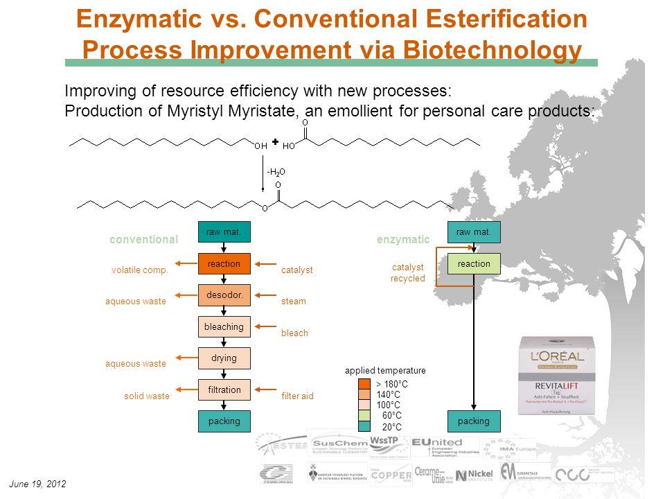 June 19, 2012 Enzymatic vs. Conventional Esterification Process Improvement via Biotechnology aqueous waste raw mat. reaction desodor. bleaching dryin