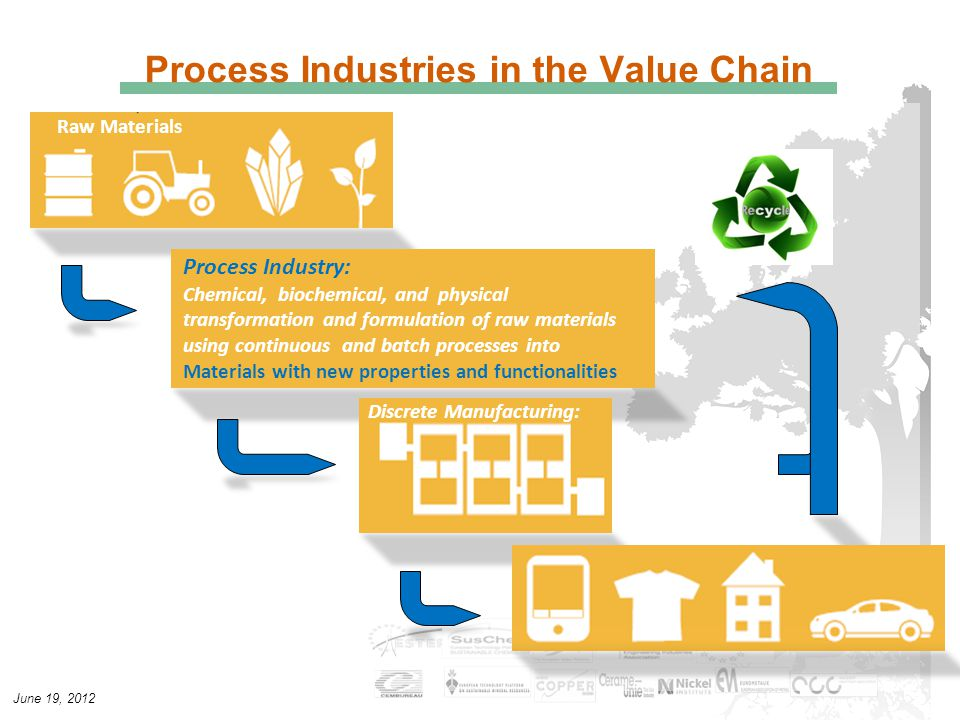 June 19, 2012 Process Industries in the Value Chain Process Industry: Chemical, biochemical, and physical transformation and formulation of raw materials using continuous and batch processes into Materials with new properties and functionalities Raw Materials Components & Products Discrete Manufacturing: