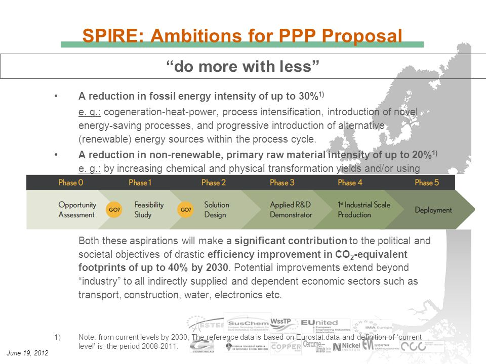 June 19, 2012 SPIRE: Ambitions for PPP Proposal A reduction in fossil energy intensity of up to 30% 1) e.
