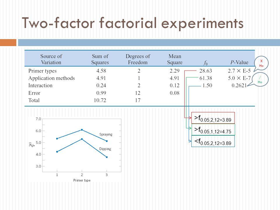 >f 0.05,2,12=3.89 >f 0.05,1,12=4.75 <f 0.05,2,12=3.89 X Ho / Ho