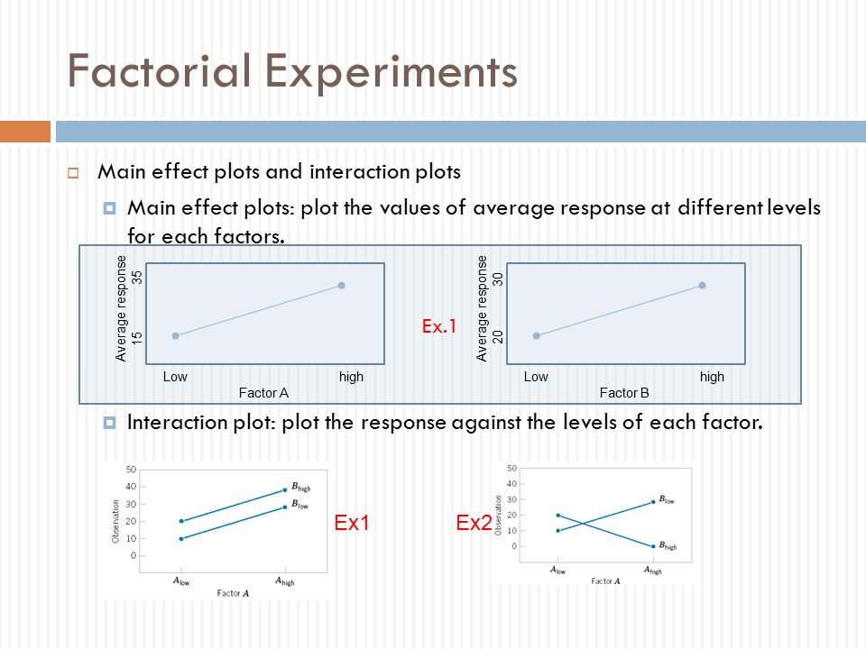Ex.1 Factorial Experiments  Main effect plots and interaction plots  Main effect plots: plot the values of average response at different levels for each factors.