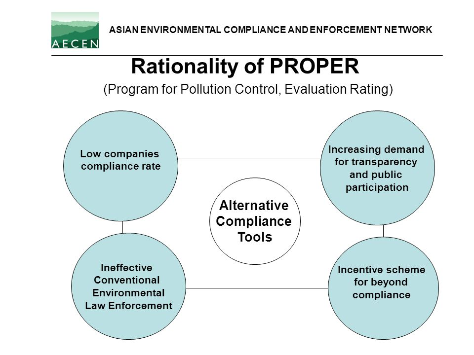 Rationality of PROPER (Program for Pollution Control, Evaluation Rating) Ineffective Conventional Environmental Law Enforcement Increasing demand for