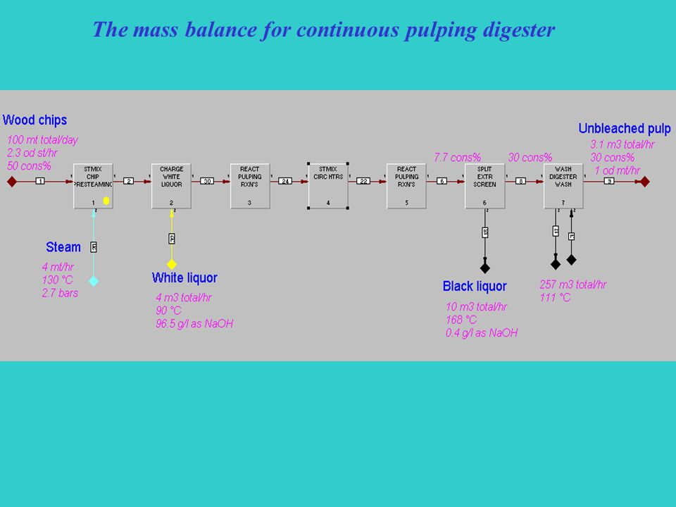 The mass balance for continuous pulping digester