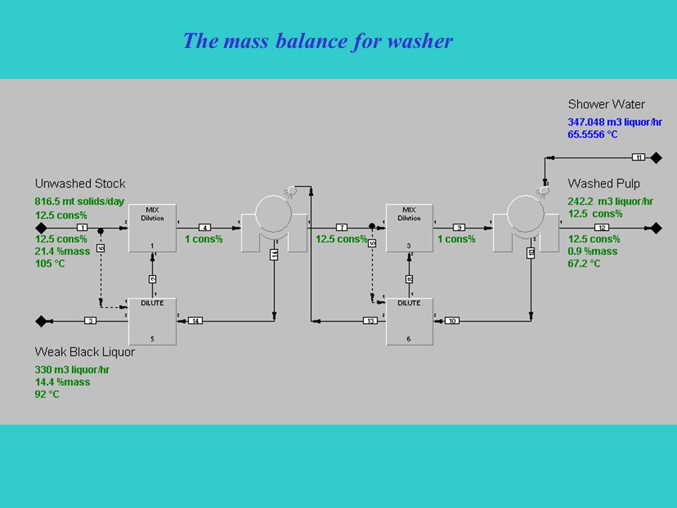 The mass balance for washer