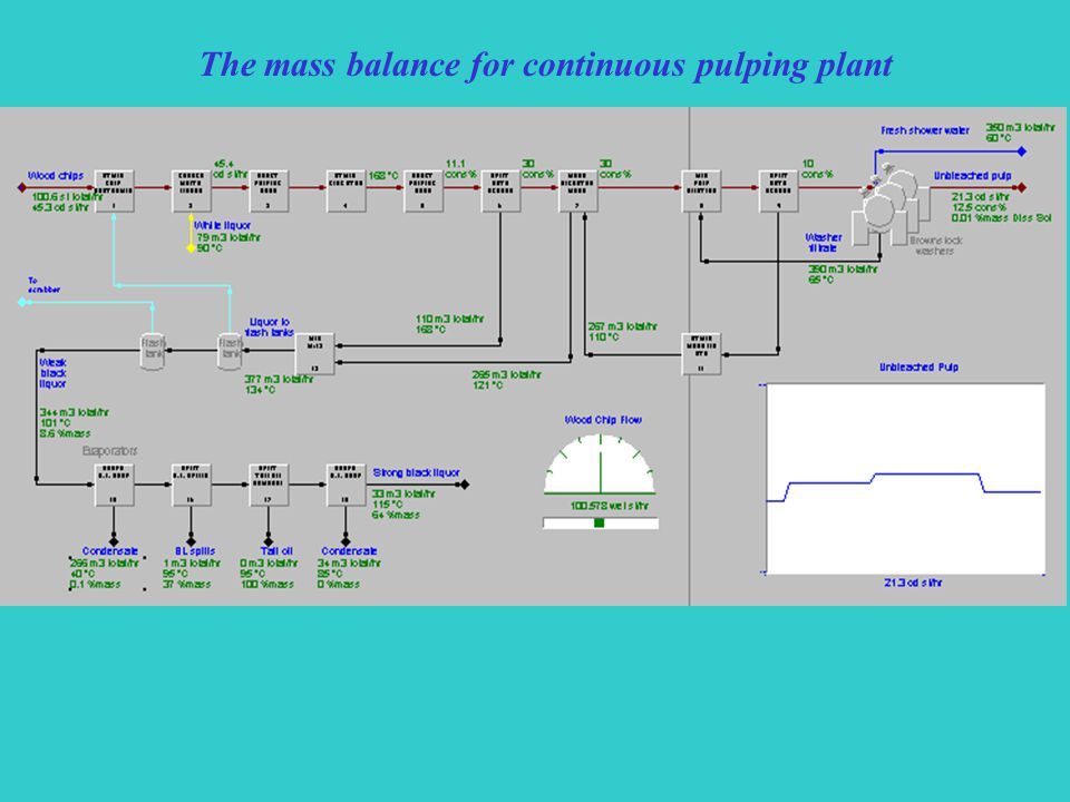 The mass balance for continuous pulping plant