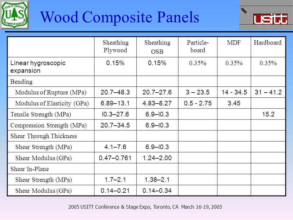 Sheathing Plywood Sheathing OSB Particle- board MDFHardboard Linear hygroscopic expansion 0.15% 0.35% Bending Modulus of Rupture (MPa) 20.7–48.320.7–27.63 – 23.514 - 34.531 – 41.2 Modulus of Elasticity (GPa) 6.89–13.14.83–8.270.5 - 2.753.45 Tensile Strength (MPa) l0.3–27.66.9–l0.315.2 Compression Strength (MPa) 20.7–34.56.9–l0.3 Shear Through Thickness Shear Strength (MPa) 4.1–7.66.9–l0.3 Shear Modulus (GPa) 0.47–0.7611.24–2.00 Shear In-Plane Shear Strength (MPa) 1.7–2.11.38–2.1 Shear Modulus (GPa) 0.14–0.210.14–0.34 2005 USITT Conference & Stage Expo, Toronto, CA March 16-19, 2005 Wood Composite Panels