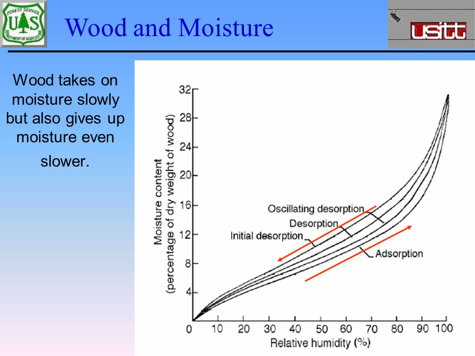 Wood and Moisture Wood takes on moisture slowly but also gives up moisture even slower.