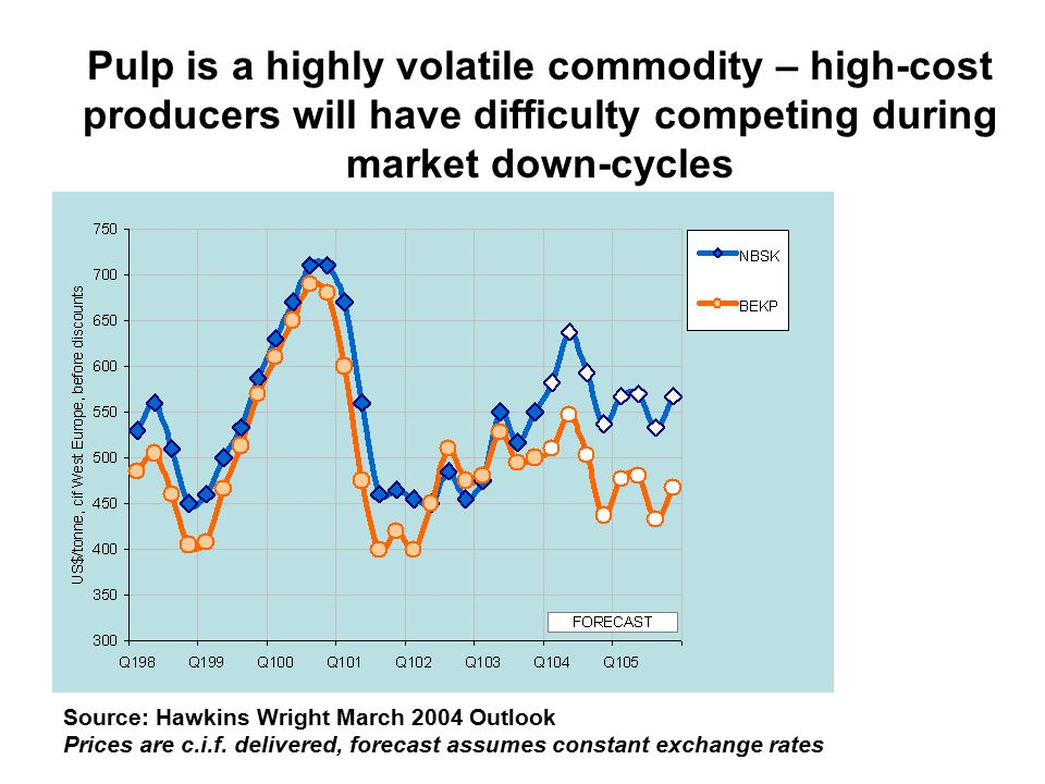 Pulp is a highly volatile commodity – high-cost producers will have difficulty competing during market down-cycles Source: Hawkins Wright March 2004 Outlook Prices are c.i.f.