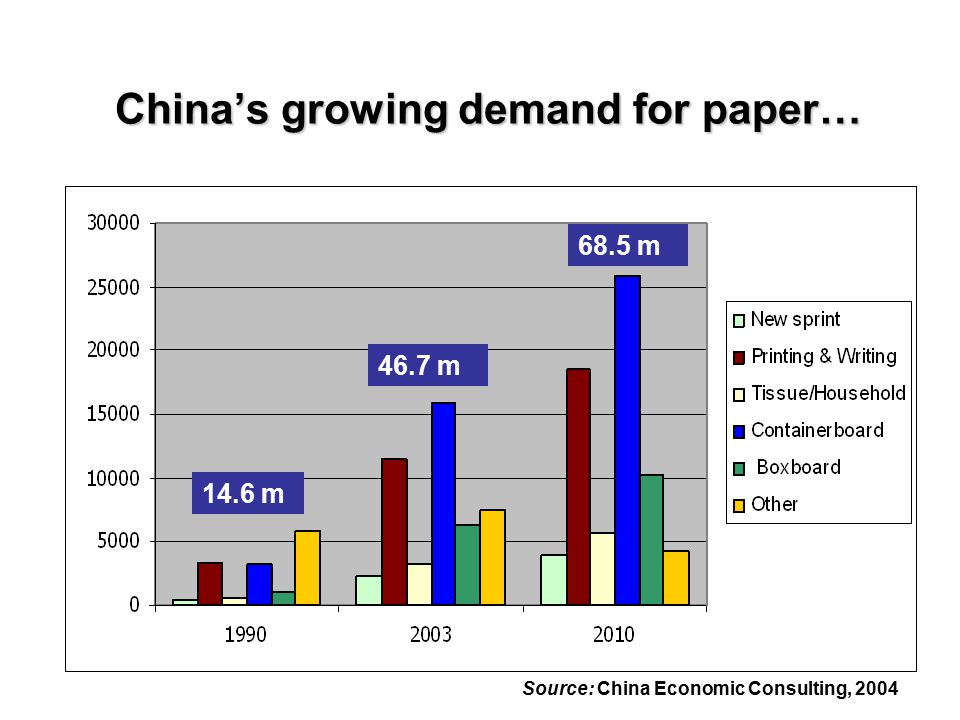 China's growing demand for paper… Source: He and Barr, 2004 14.6 m 46.7 m 68.5 m ('000 tonnes) Source: China Economic Consulting, 2004