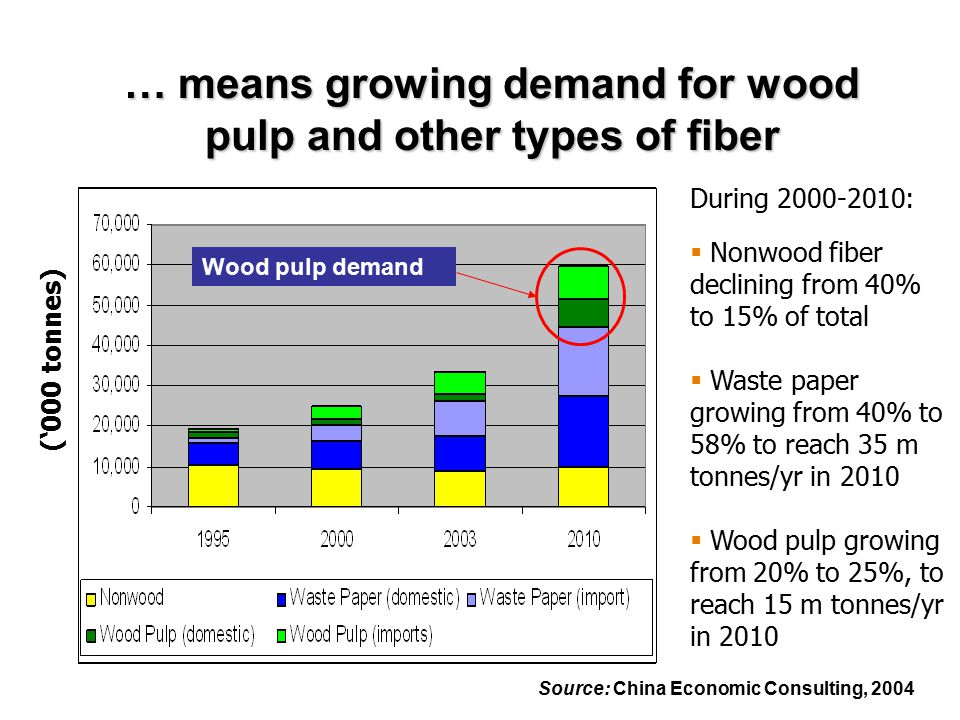 … means growing demand for wood pulp and other types of fiber ('000 tonnes) During 2000-2010:  Nonwood fiber declining from 40% to 15% of total  Waste paper growing from 40% to 58% to reach 35 m tonnes/yr in 2010  Wood pulp growing from 20% to 25%, to reach 15 m tonnes/yr in 2010 Wood pulp demand Source: China Economic Consulting, 2004