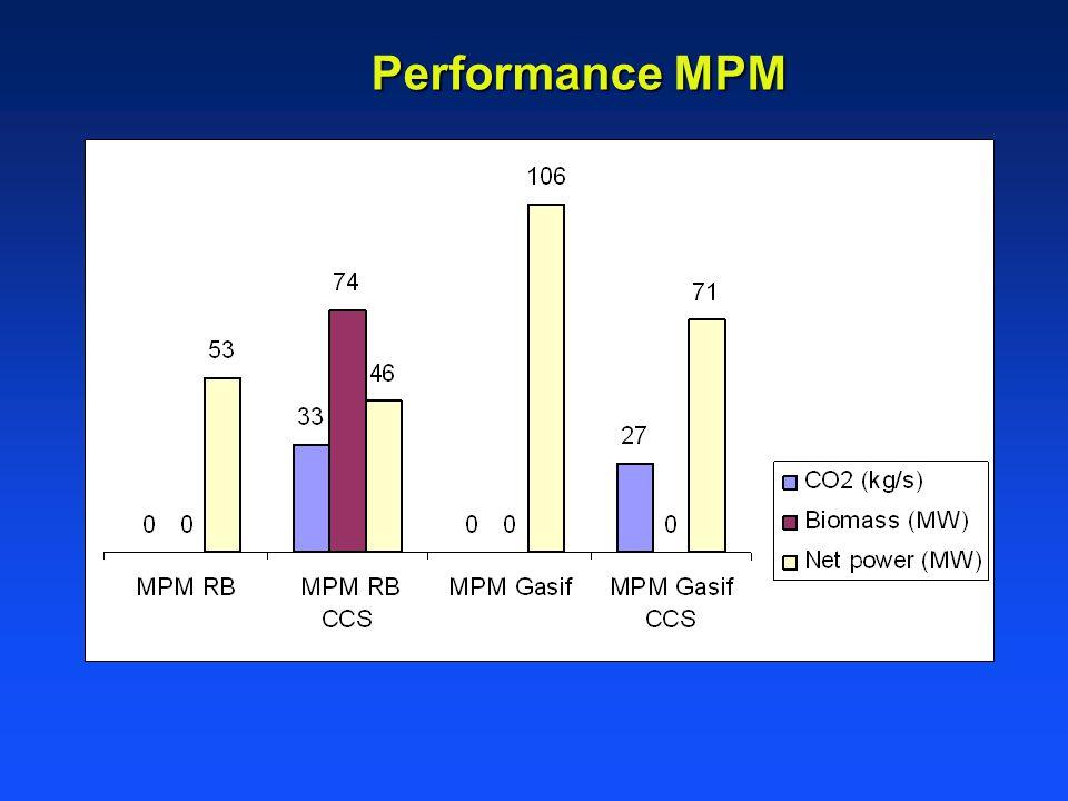 Performance MPM