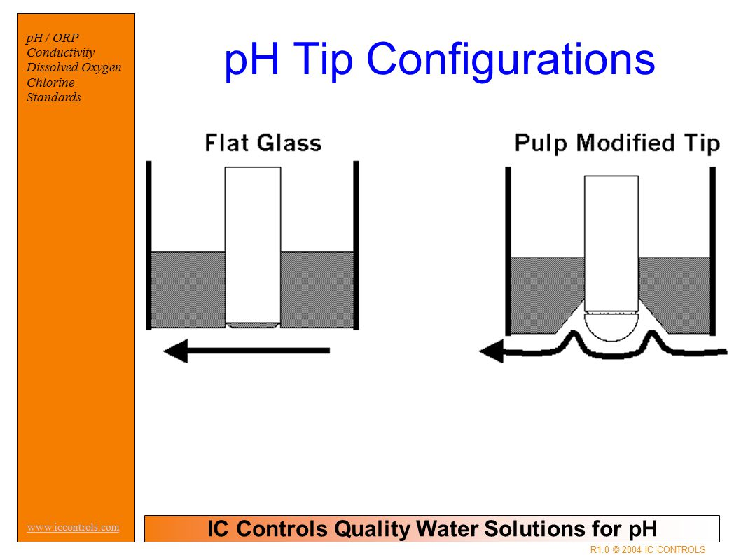 IC Controls Quality Water Solutions for pH www.iccontrols.com pH / ORP Conductivity Dissolved Oxygen Chlorine Standards R1.0 © 2004 IC CONTROLS pH Tip Configurations