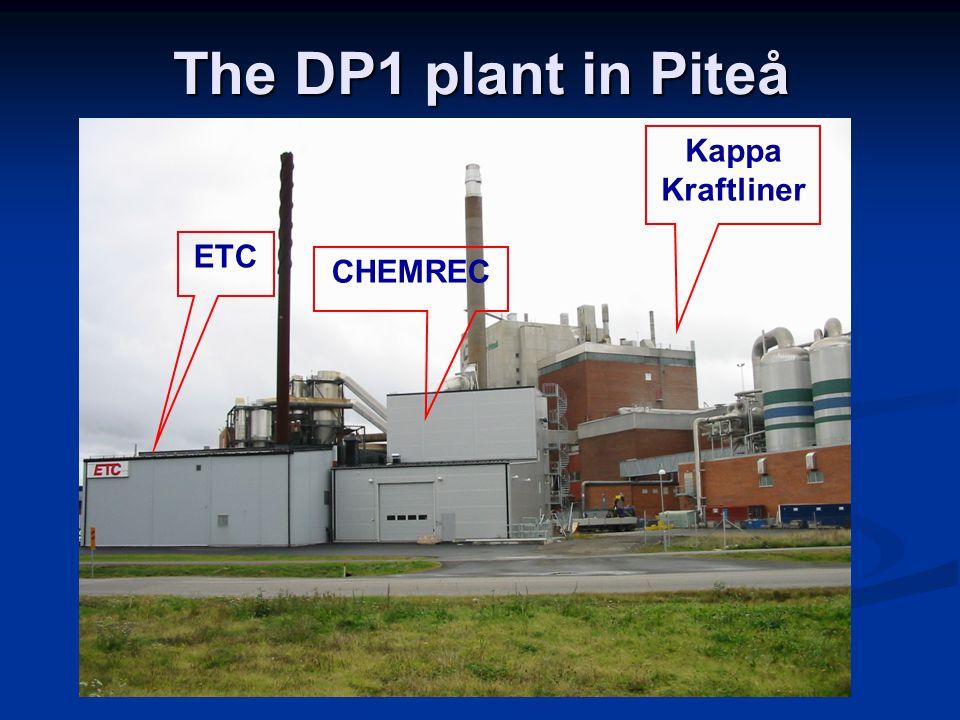 The DP1 plant in Piteå ETC CHEMREC Kappa Kraftliner