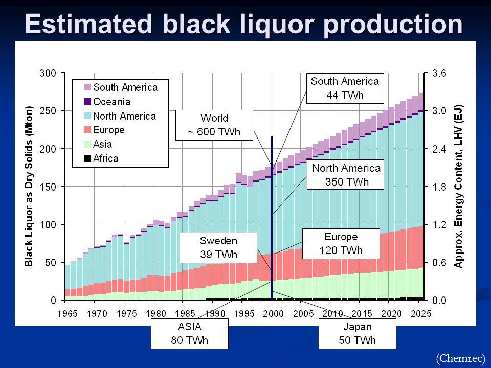 Estimated black liquor production North America 350 TWh (Chemrec)