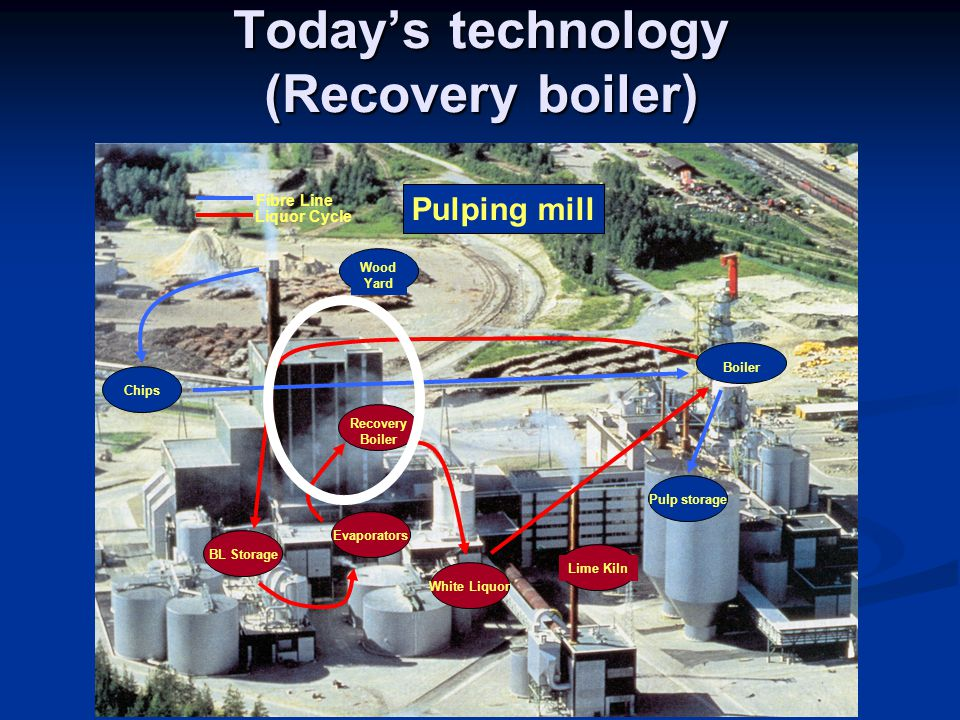 Today's technology (Recovery boiler) Wood Yard Lime Kiln Pulping mill Evaporators Recovery Boiler White Liquor Pulp storage Fibre Line Liquor Cycle BL Storage Boiler Chips