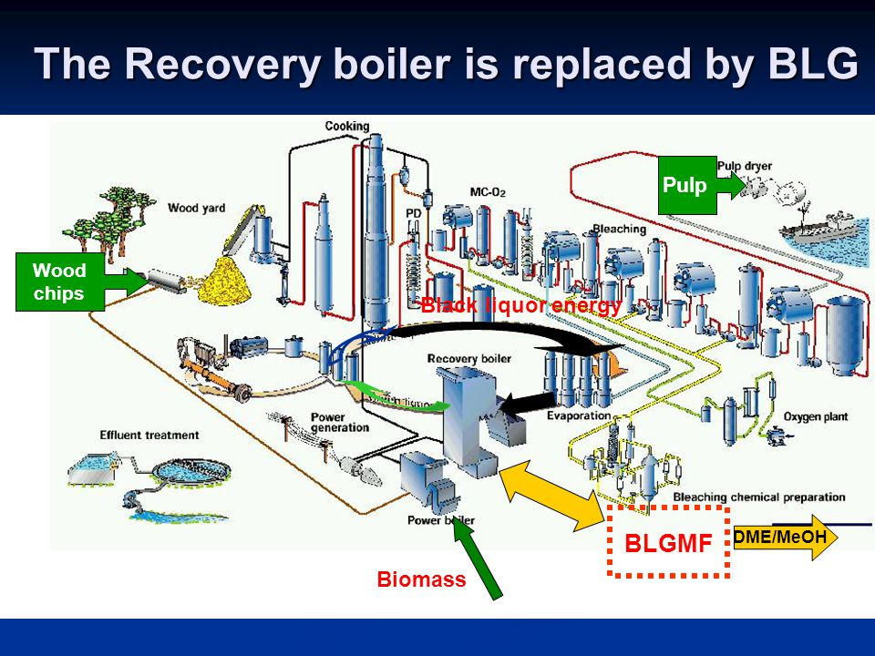 The Recovery boiler is replaced by BLG Wood chips Pulp Black liquor energy Biomass BLGMF DME/MeOH