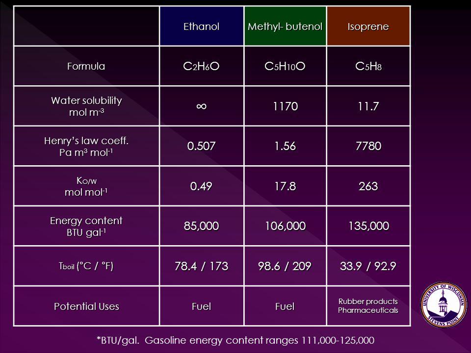 Ethanol Methyl- butenol Isoprene Formula C2H6OC2H6OC2H6OC2H6O C 5 H 10 O C5H8C5H8C5H8C5H8 Water solubility mol m -3 ∞117011.7 Henry's law coeff. Pa m
