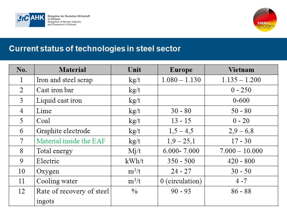 Current status of technologies in steel sector No.MaterialUnitEuropeVietnam 1Iron and steel scrapkg/t1.080 – 1.1301.135 – 1.200 2Cast iron barkg/t0 -