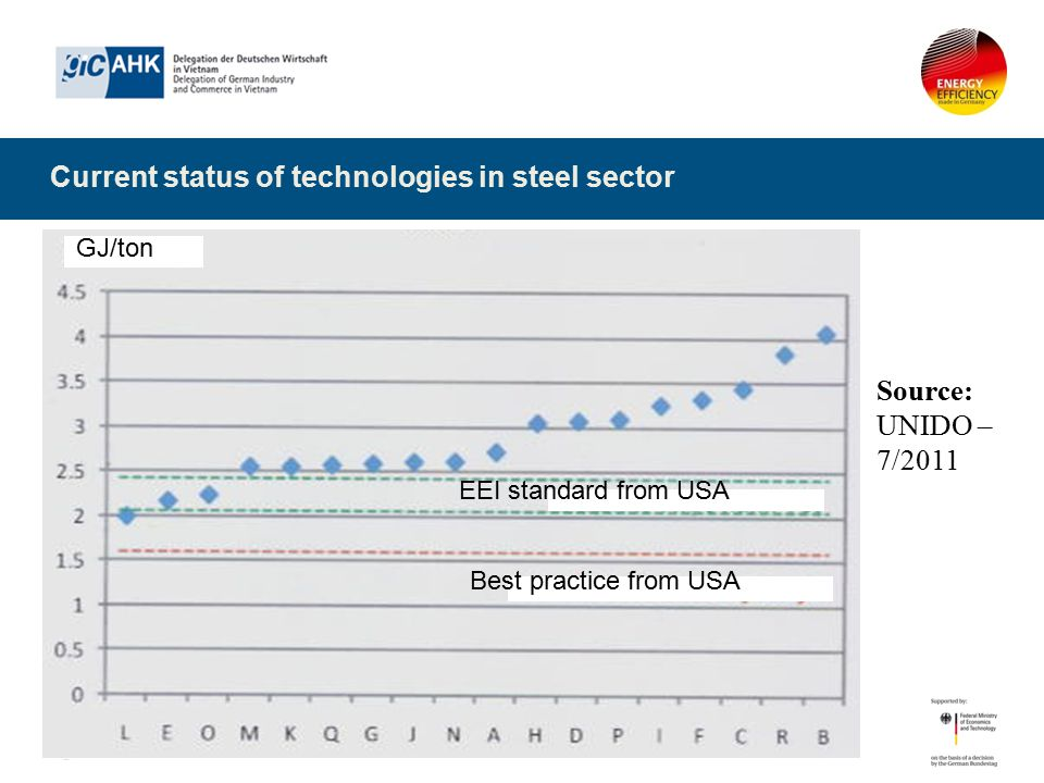 Current status of technologies in steel sector Source: UNIDO – 7/2011 GJ/ton EEI standard from USA Best practice from USA