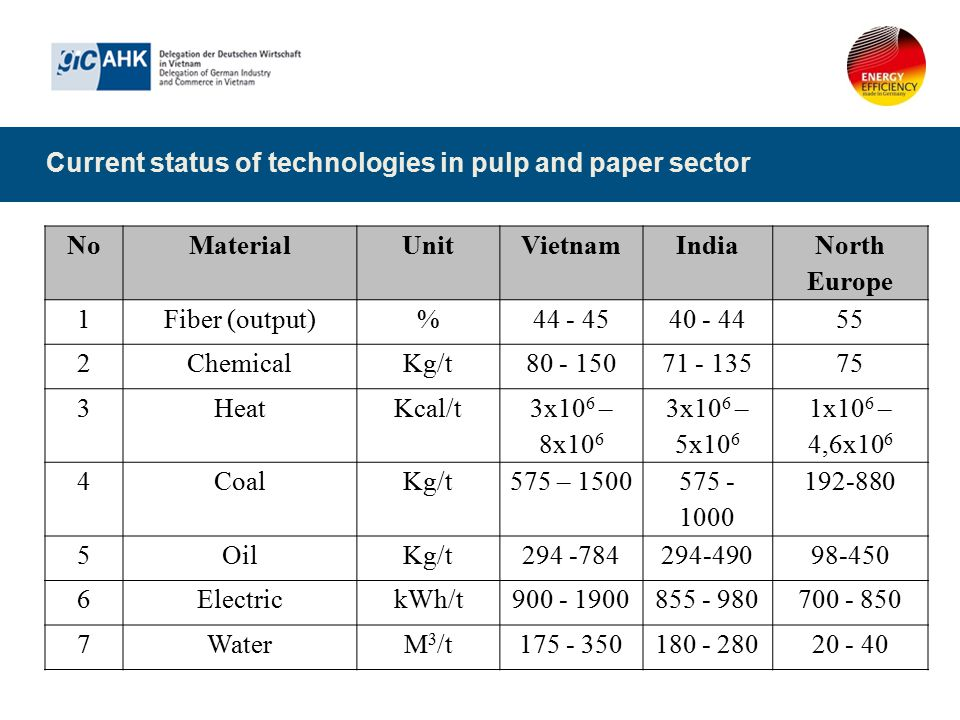 Current status of technologies in pulp and paper sector NoMaterialUnitVietnamIndia North Europe 1Fiber (output)%44 - 4540 - 4455 2ChemicalKg/t80 - 150