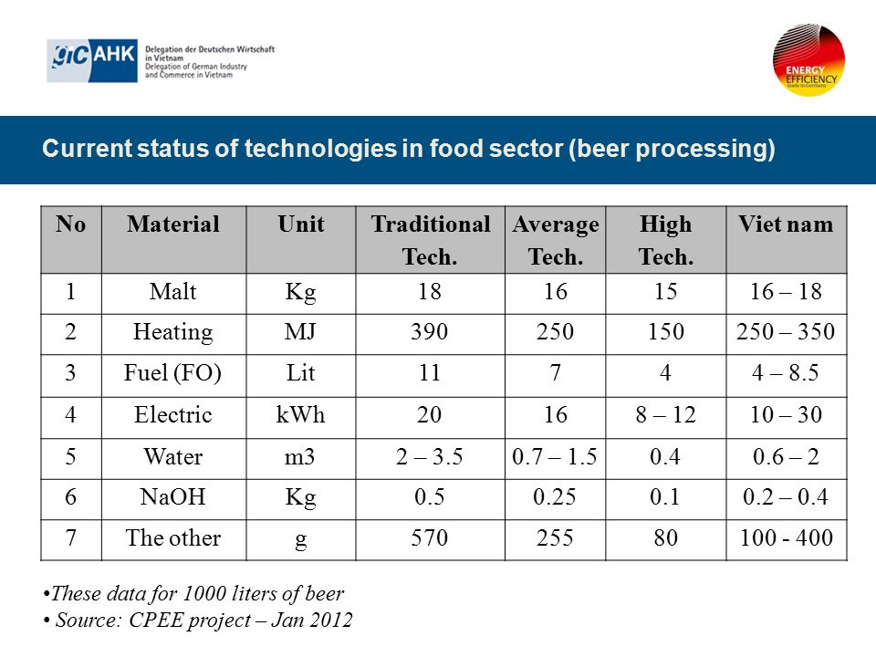 Current status of technologies in food sector (beer processing) NoMaterialUnit Traditional Tech. Average Tech. High Tech. Viet nam 1MaltKg18161516 – 1