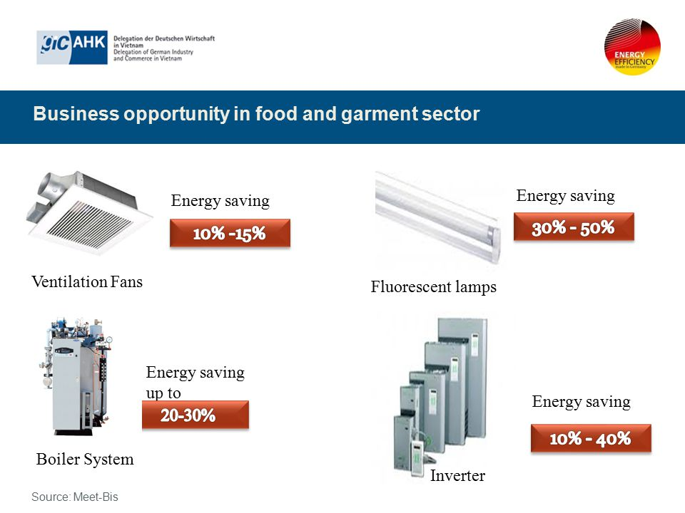 Business opportunity in food and garment sector Fluorescent lamps Energy saving Ventilation Fans Energy saving Inverter Energy saving Energy saving up