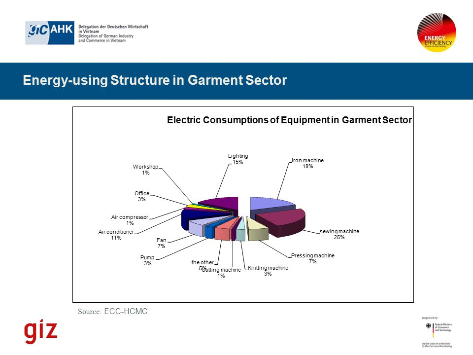 Energy-using Structure in Garment Sector Source: ECC-HCMC