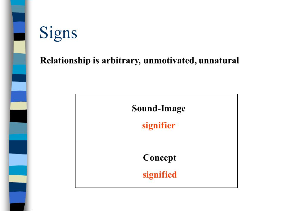 Signs Sound-Image signifier Concept signified Relationship is arbitrary, unmotivated, unnatural