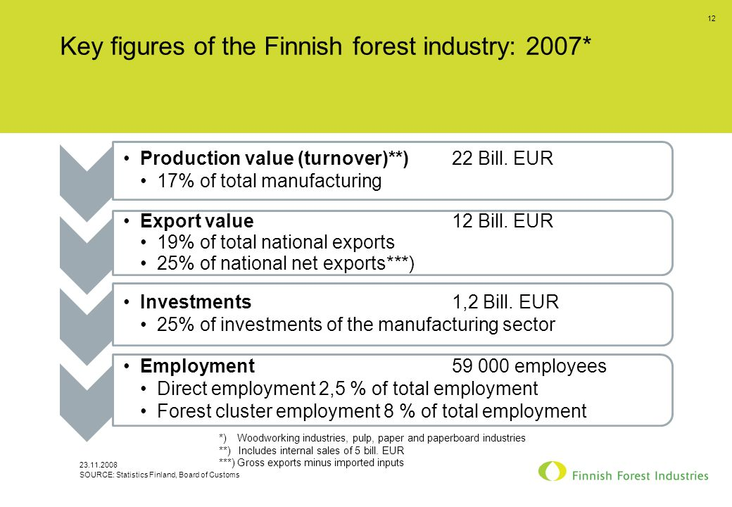 23.11.2008 12 Key figures of the Finnish forest industry: 2007* Production value (turnover)**) 22 Bill.