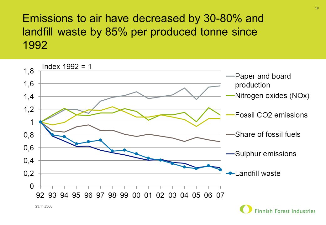 23.11.2008 18 Emissions to air have decreased by 30-80% and landfill waste by 85% per produced tonne since 1992