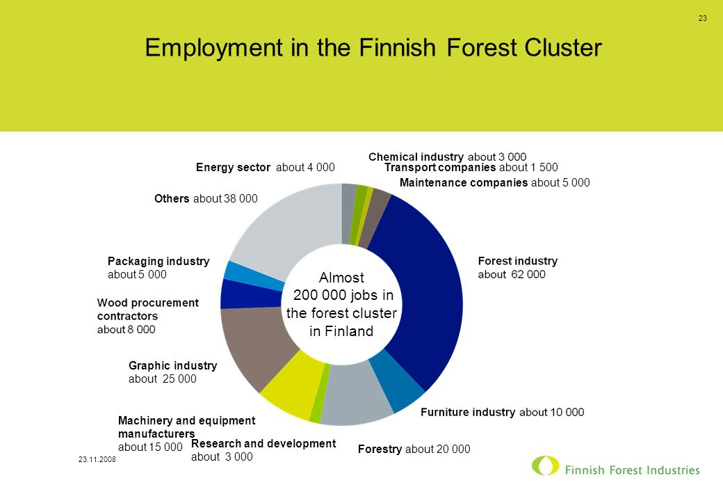 23.11.2008 23 Employment in the Finnish Forest Cluster Energy sector about 4 000Transport companies about 1 500 Maintenance companies about 5 000 Forestry about 20 000 Research and development about 3 000 Machinery and equipment manufacturers about 15 000 Graphic industry about 25 000 Packaging industry about 5 000 Others about 38 000 Almost 200 000 jobs in the forest cluster in Finland
