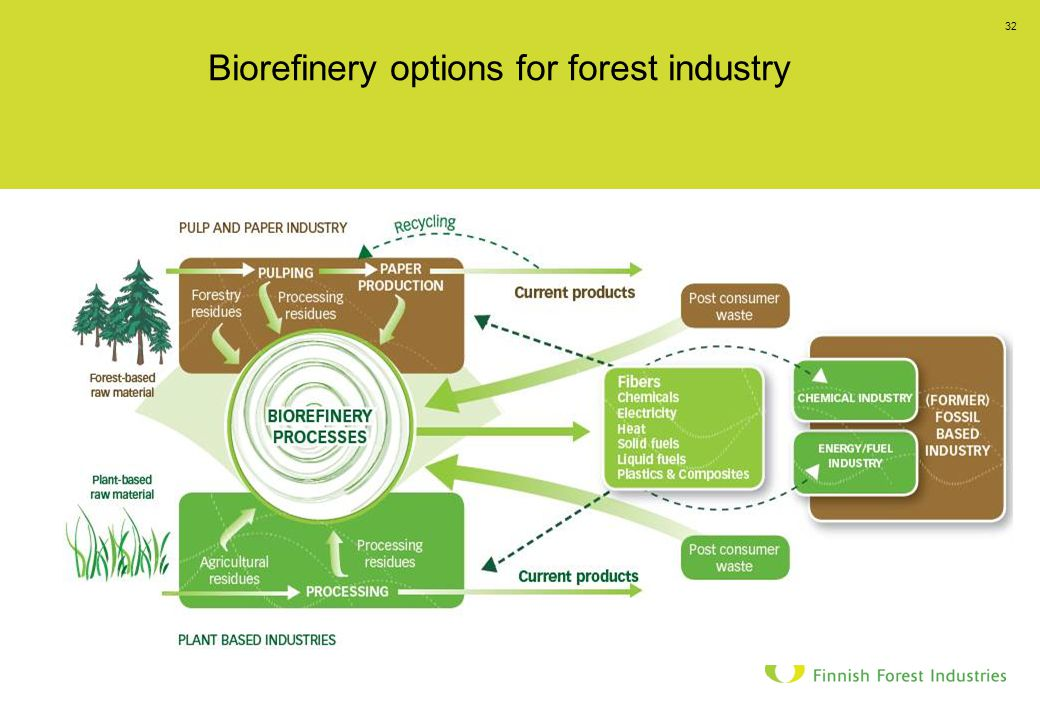 23.11.2008 32 Biorefinery options for forest industry