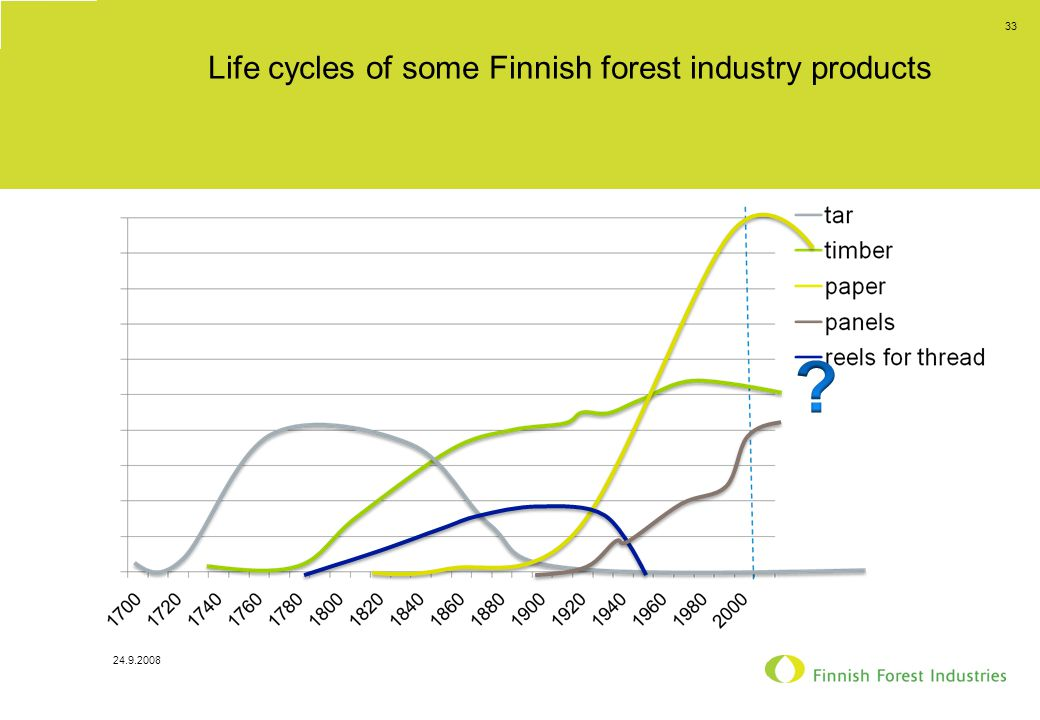Life cycles of some Finnish forest industry products 24.9.2008 33