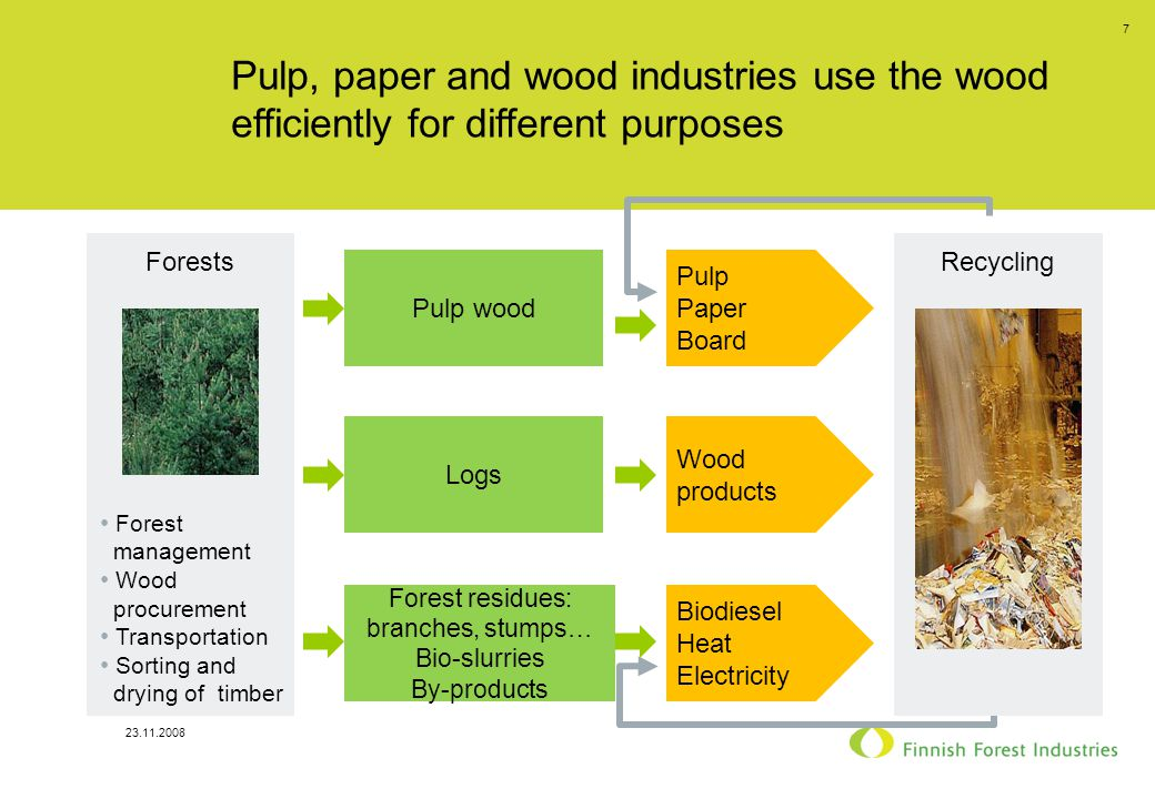23.11.2008 7 Pulp, paper and wood industries use the wood efficiently for different purposes Forests Forest management Wood procurement Transportation Sorting and drying of timber Logs Pulp wood Forest residues: branches, stumps… Bio-slurries By-products Wood products Pulp Paper Board Biodiesel Heat Electricity Recycling