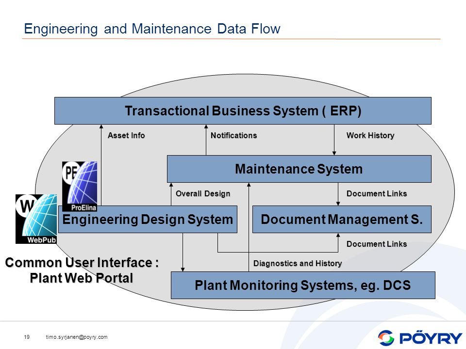 timo.syrjanen@poyry.com19 Engineering and Maintenance Data Flow Transactional Business System ( ERP) Maintenance System Engineering Design SystemDocument Management S.