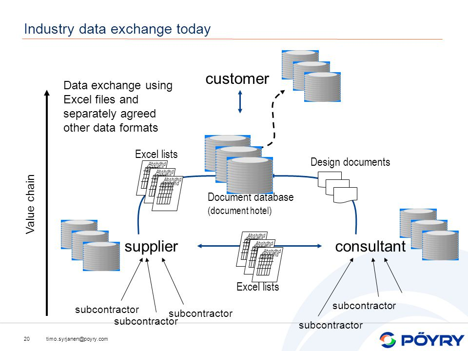 timo.syrjanen@poyry.com20 Industry data exchange today subcontractor supplier consultant customer Document database (document hotel) Abshdhd Excel lists Design documents Data exchange using Excel files and separately agreed other data formats Value chain
