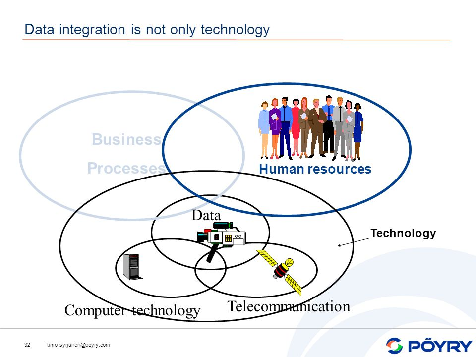 timo.syrjanen@poyry.com32 Telecommunication Computer technology Data Business Processes Human resources Technology Data integration is not only technology