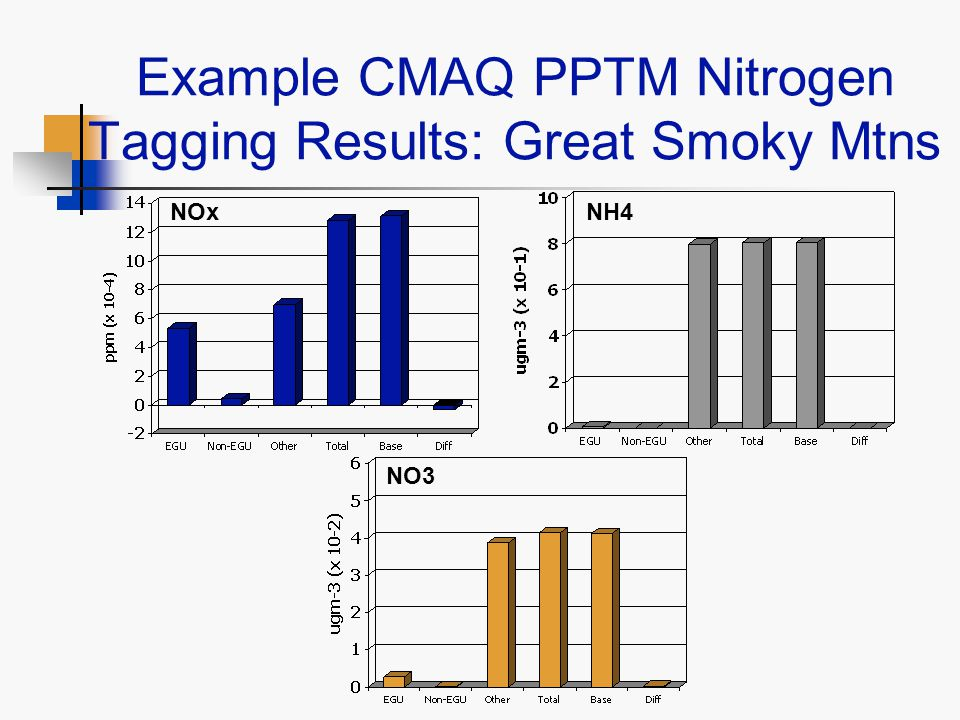 Example CMAQ PPTM Nitrogen Tagging Results: Great Smoky Mtns NH4 NO3 NOx
