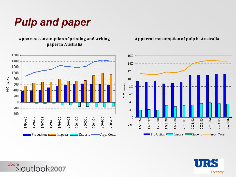 Pulp and paper Apparent consumption of printing and writing paper in Australia Apparent consumption of pulp in Australia