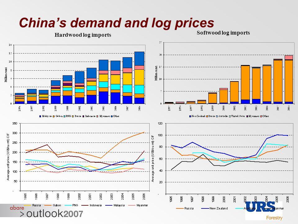 China's demand and log prices Hardwood log imports Softwood log imports