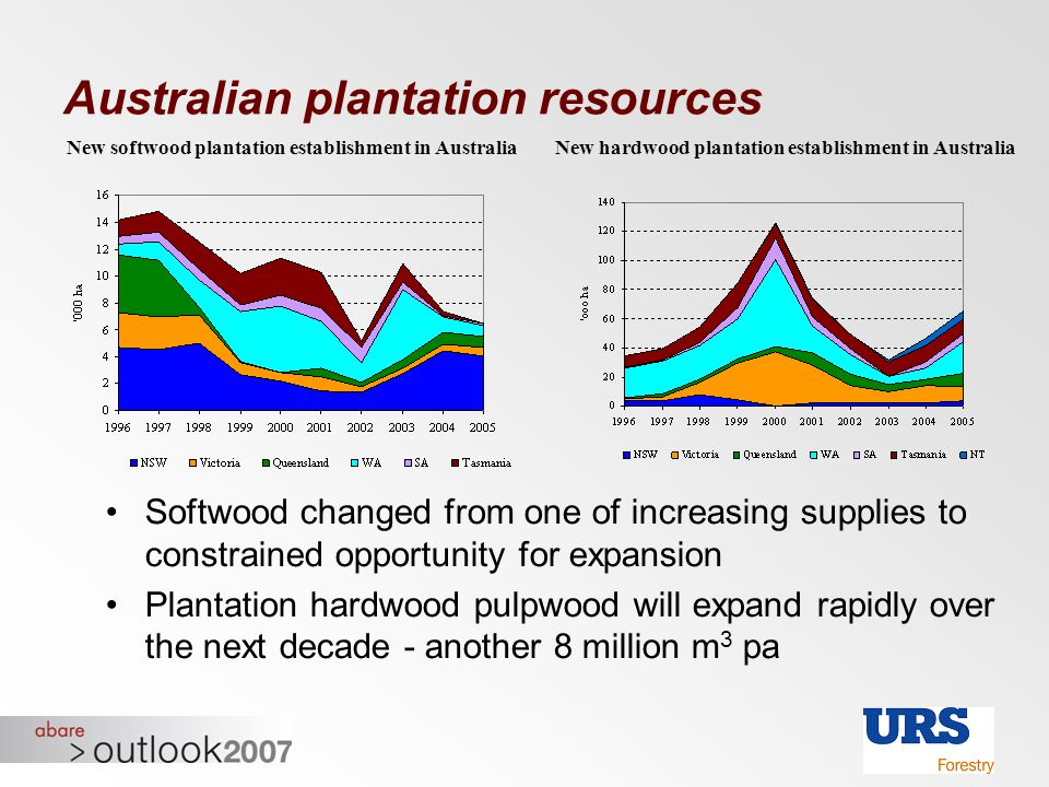 Australian plantation resources Softwood changed from one of increasing supplies to constrained opportunity for expansion Plantation hardwood pulpwood