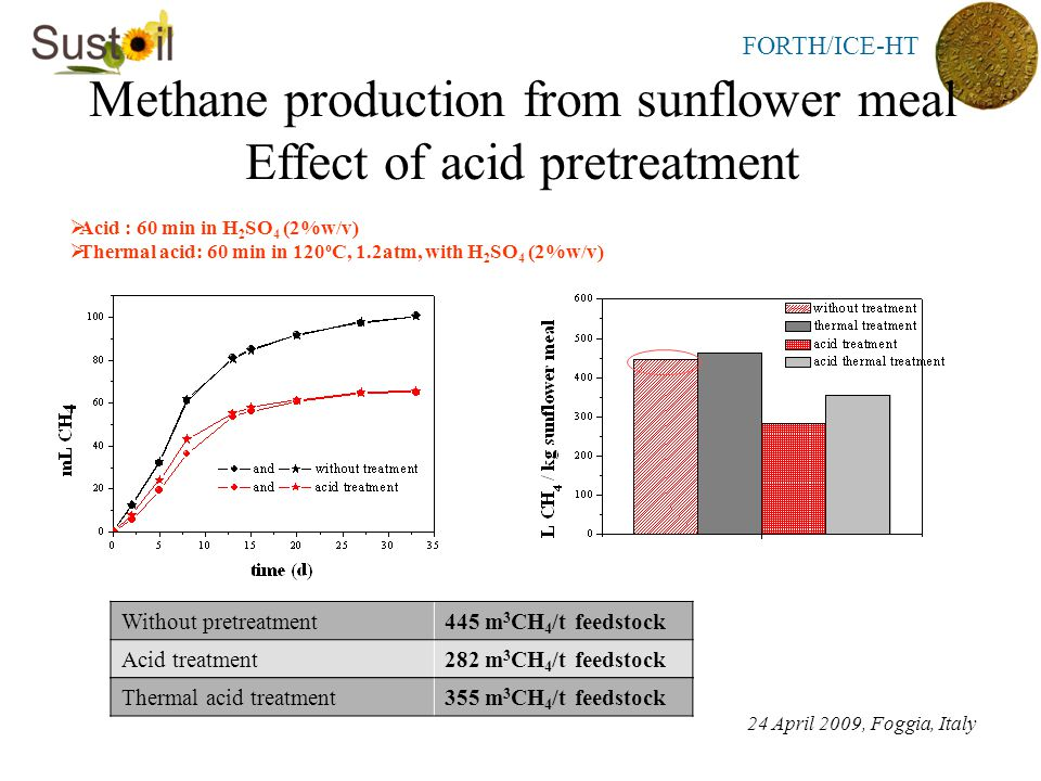 FORTH/ICE-HT 24 April 2009, Foggia, Italy Methane production from sunflower meal Effect of acid pretreatment  Acid : 60 min in H 2 SO 4 (2%w/v)  Thermal acid: 60 min in 120 o C, 1.2atm, with H 2 SO 4 (2%w/v) Without pretreatment445 m 3 CH 4 /t feedstock Acid treatment282 m 3 CH 4 /t feedstock Thermal acid treatment355 m 3 CH 4 /t feedstock