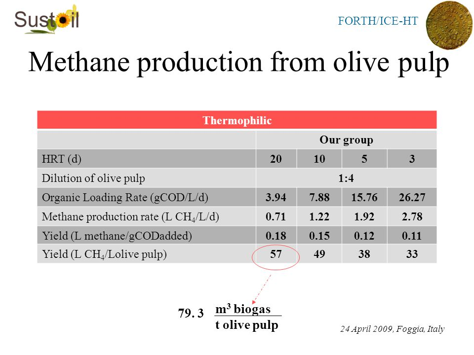 FORTH/ICE-HT Methane production from olive pulp 24 April 2009, Foggia, Italy Thermophilic Our group HRT (d)201053 Dilution of olive pulp1:4 Organic Loading Rate (gCOD/L/d)3.947.8815.7626.27 Methane production rate (L CH 4 /L/d)0.711.221.922.78 Yield (L methane/gCODadded)0.180.150.120.11 Yield (L CH 4 /Lolive pulp)57493833 m 3 biogas t olive pulp 79.