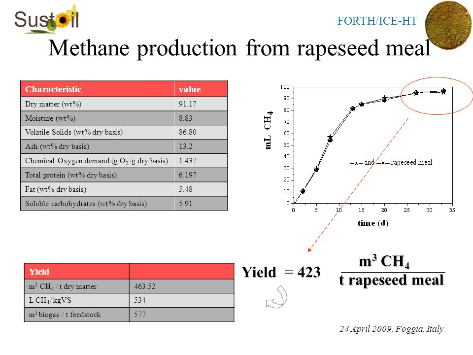 FORTH/ICE-HT Methane production from rapeseed meal Characteristicvalue Dry matter (wt%)91.17 Moisture (wt%)8.83 Volatile Solids (wt% dry basis)86.80 Ash (wt% dry basis)13.2 Chemical Oxygen demand (g O 2 /g dry basis)1.437 Total protein (wt% dry basis)6.197 Fat (wt% dry basis)5.48 24 April 2009, Foggia, Italy Yield = 423 m 3 CH 4 m 3 CH 4 t rapeseed meal Soluble carbohydrates (wt% dry basis)5.91 Yield m 3 CH 4 / t dry matter463.52 L CH 4 / kgVS534 m 3 biogas / t feedstock577